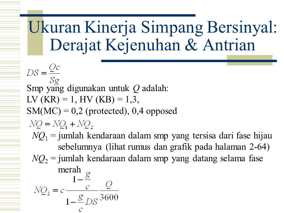 Ukuran Kinerja Simpang Bersinyal: Derajat Kejenuhan & Antrian Smp yang digunakan untuk Q adalah: LV (KR) = 1, HV (KB) = 1,3, SM(MC) = 0,2 (protected),