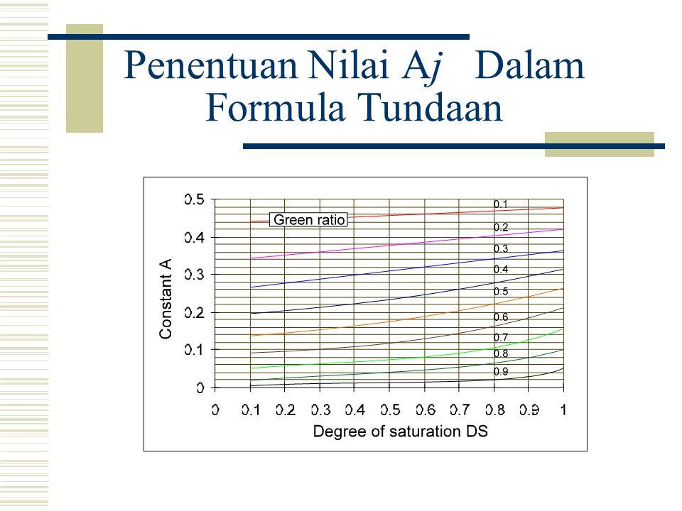 Penentuan Nilai Aj Dalam Formula Tundaan