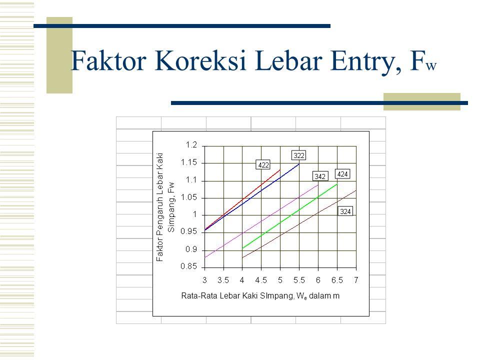 Faktor Koreksi Lebar Entry, F w Rata-Rata Lebar Kaki SImpang, W e dalam m