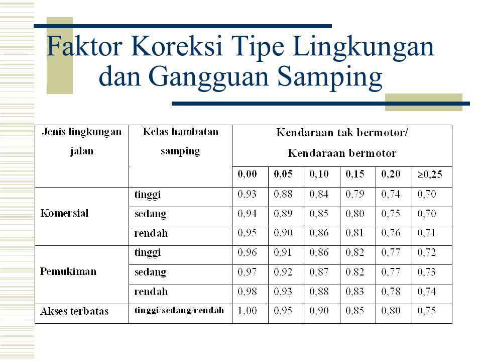 Faktor Koreksi Tipe Lingkungan dan Gangguan Samping
