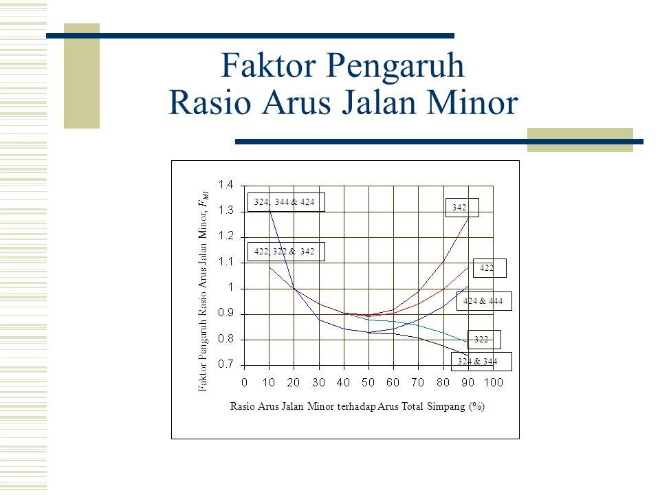 Faktor Pengaruh Rasio Arus Jalan Minor Rasio Arus Jalan Minor terhadap Arus Total Simpang (%) Faktor Pengaruh Rasio Arus Jalan Minor, F MI 342 424 & 4