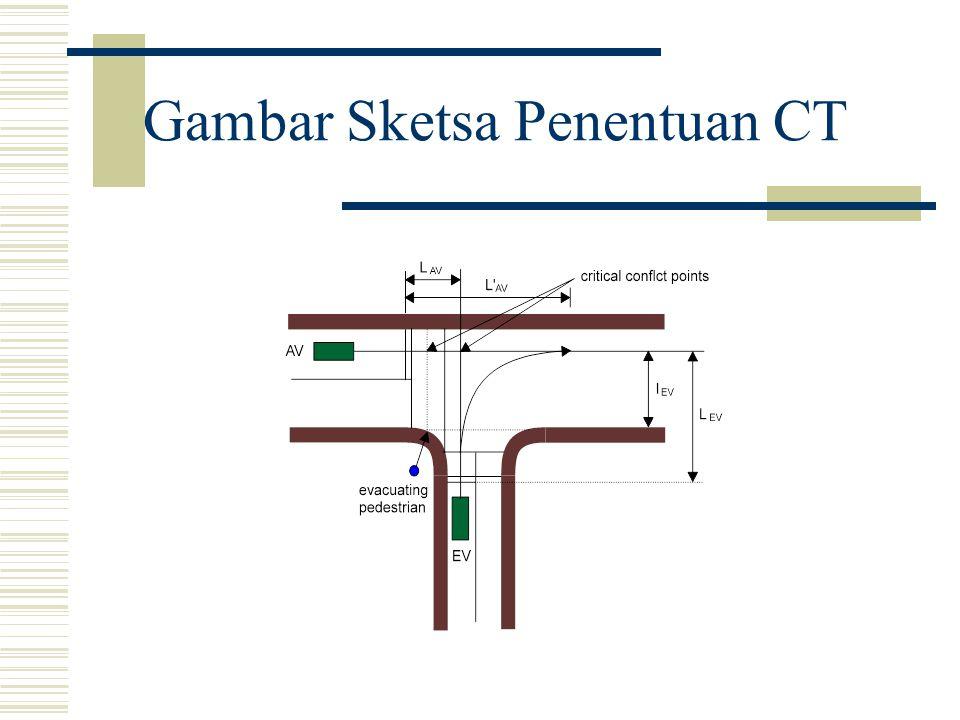 Gambar Sketsa Penentuan CT
