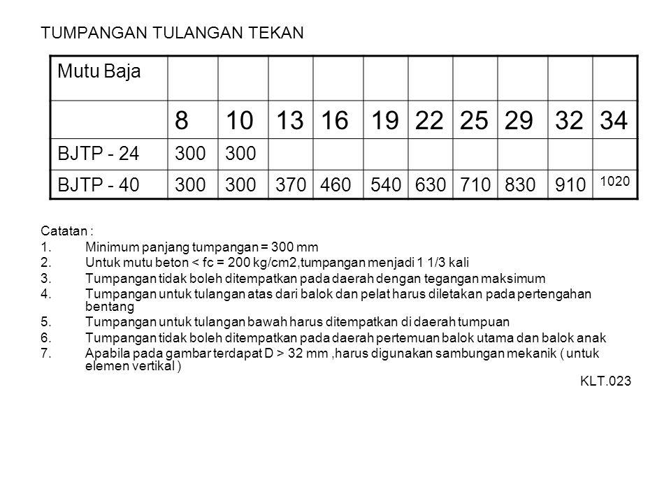 TUMPANGAN TULANGAN TEKAN Catatan : 1.Minimum panjang tumpangan = 300 mm 2.Untuk mutu beton < fc = 200 kg/cm2,tumpangan menjadi 1 1/3 kali 3.Tumpangan