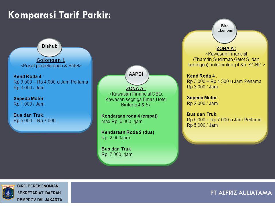 PT ALFRIZ AULIATAMA BIRO PEREKONOMIAN SEKRETARIAT DAERAH PEMPROV DKI JAKARTA Komparasi Tarif Parkir: Dishub Golongan 1 Kend Roda 4 : Rp 3.000 – Rp 4.0