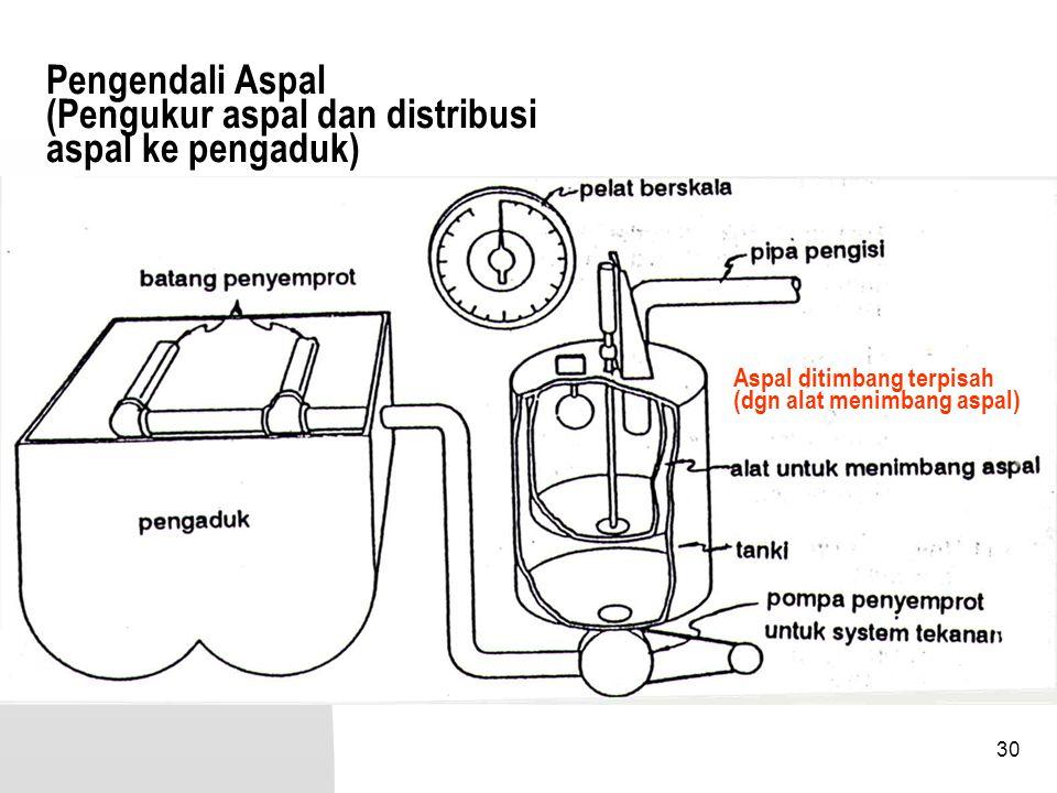 30 Pengendali Aspal (Pengukur aspal dan distribusi aspal ke pengaduk) Aspal ditimbang terpisah (dgn alat menimbang aspal)