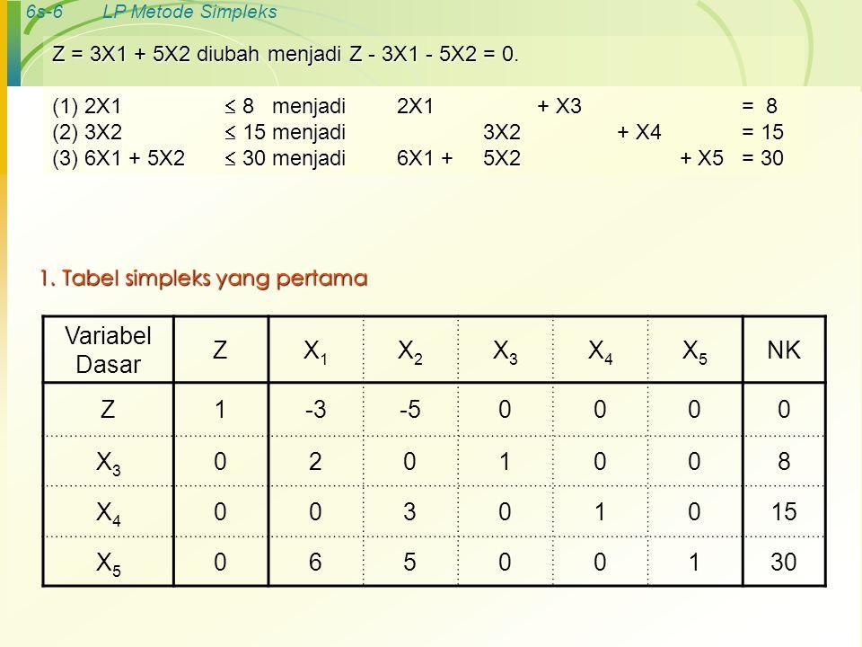 6s-6LP Metode Simpleks 1. Tabel simpleks yang pertama Variabel Dasar ZX1X1 X2X2 X3X3 X4X4 X5X5 NK Z1-3-50000 X3X3 0201008 X4X4 00301015 X5X5 06500130