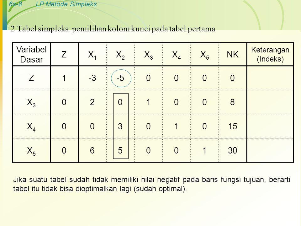 6s-8LP Metode Simpleks Variabel Dasar ZX1X1 X2X2 X3X3 X4X4 X5X5 NK Keterangan (Indeks) Z1-3-50000 X3X3 0201008 X4X4 00301015 X5X5 06500130 2 Tabel sim