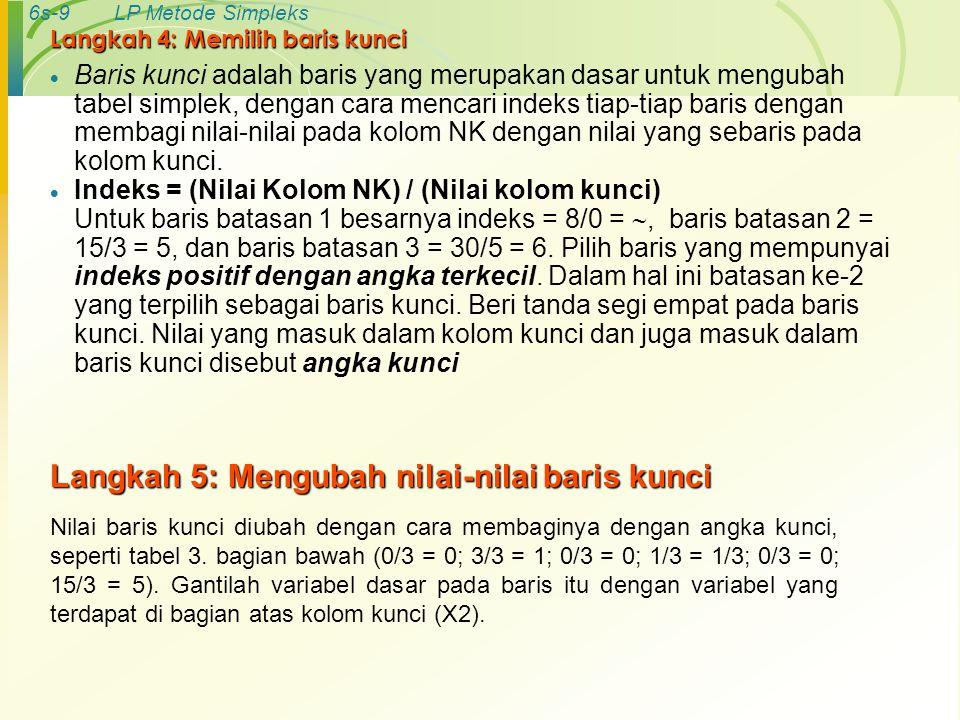6s-10LP Metode Simpleks 3 Tabel simpleks: Cara mengubah nilai baris kunci Variabel Dasar ZX1X1 X2X2 X3X3 X4X4 X5X5 NK Keteranga n (Indeks) Z1-3-50000 X3X3 0201008 X4X4 00301015 X5X5 06500130 Z X3X3 X2X2 X5X5 0/3 3/30/31/30/3 15/3 8/0 = ∞ 15/3 = 5 30/5 = 6 001001/315/3