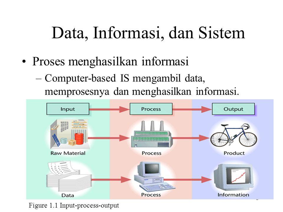 6 Figure 1.2 Characteristics of useful information Data, Informasi, dan Sistem Information in Context