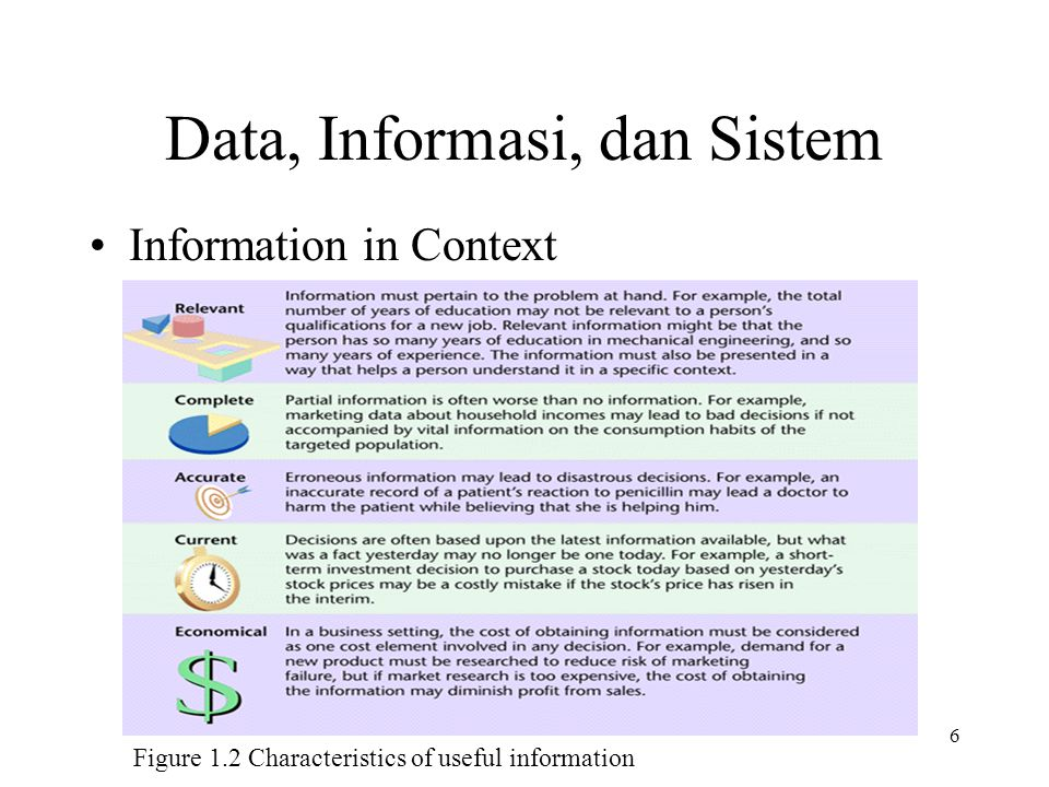 6 Figure 1.2 Characteristics of useful information Data, Informasi, dan Sistem Information in Context