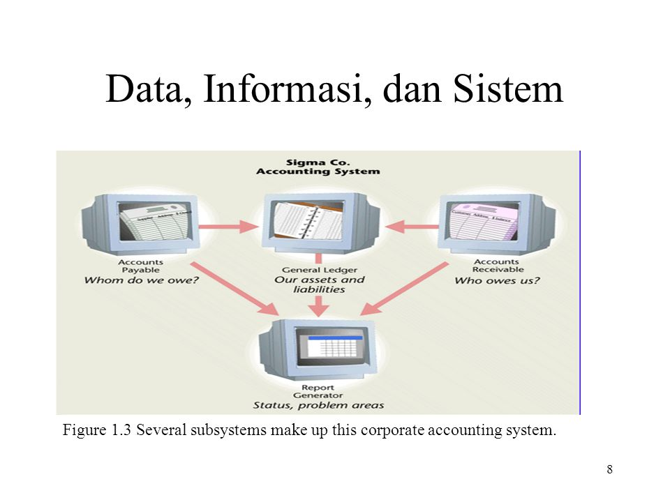 8 Data, Informasi, dan Sistem Figure 1.3 Several subsystems make up this corporate accounting system.