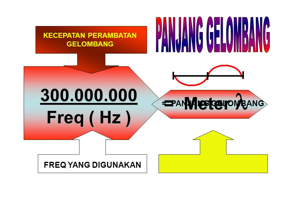300.000.000 Freq ( Hz ) = Meter KECEPATAN PERAMBATAN GELOMBANG FREQ YANG DIGUNAKAN = PANJANG GELOMBANG