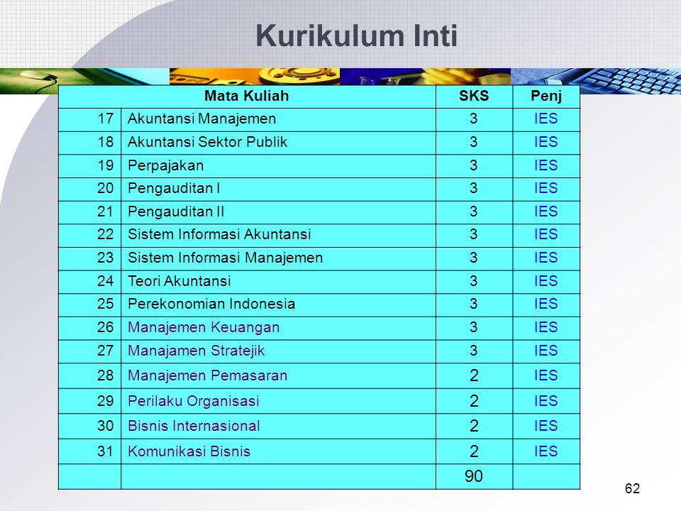 61 Kurikulum Inti Mata KuliahSKSPenj 1Bahasa Indonesia3Diknas 2Hukum Bisnis2IES 3Ilmu Budaya Dasar3Diknas 4Ilmu KeAlaman Dasar3Diknas 5Pendidikan Agama3Diknas 6Pendidikan Kewarganegaraan & Pancasila3Diknas 7Akuntansi Pengantar4IES 8Bisnis Pengantar3 IES 9Ekonomi Pengantar4 IES 10Manajemen3 IES 11Matematika3 IES/Dik 12Statistika3 IES/Dik 13Akuntansi Biaya3 IES 14Akuntansi Keuangan Lanjutan I3 IES 15Akuntansi Keuangan Menengah I3 IES 16Akuntansi Keuangan Menengah II3IES
