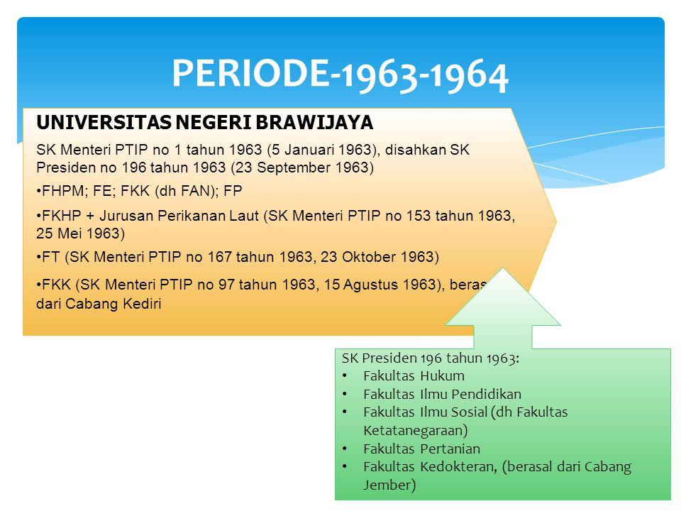 PERIODE-1965-1981 FPP (dh Fapet, SK Rektor no 51/SK/77, 5 Juli 1977) FT FK KPK UGM-Unibraw (1981) 1 Maret 1975 berdasarkan SK Rektor, singkatan Unbra tidak digunakan lagi dan diganti dengan singkatan baru, yaitu: Unibraw .