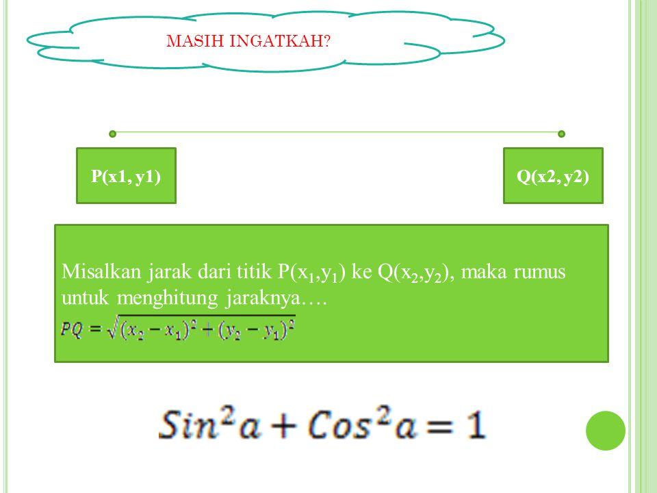 MASIH INGATKAH? P(x1, y1) Misalkan jarak dari titik P(x 1,y 1 ) ke Q(x 2,y 2 ), maka rumus untuk menghitung jaraknya…. Q(x2, y2)