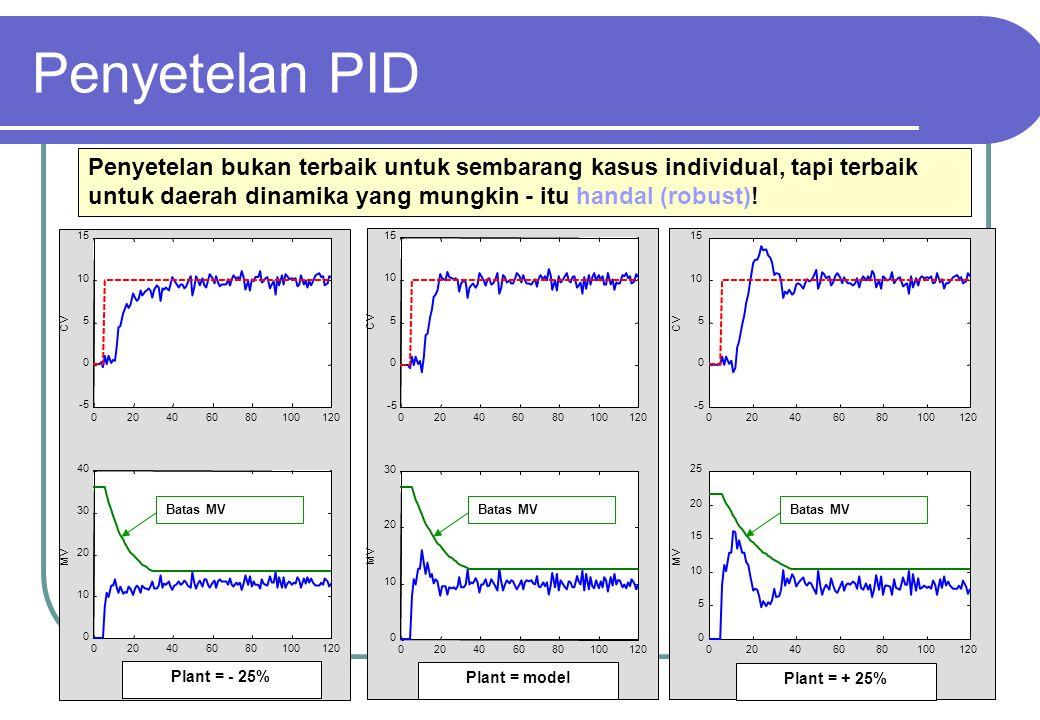 21 Penyetelan bukan terbaik untuk sembarang kasus individual, tapi terbaik untuk daerah dinamika yang mungkin - itu handal (robust)! Batas MV Penyetel