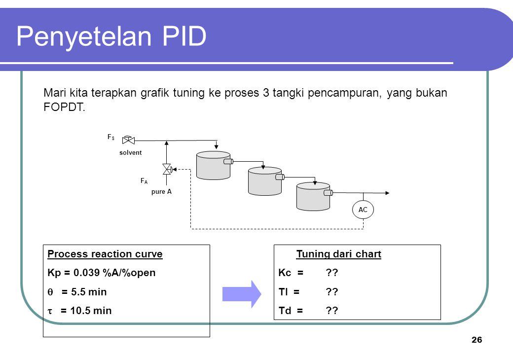 26 solvent pure A AC FSFS FAFA Mari kita terapkan grafik tuning ke proses 3 tangki pencampuran, yang bukan FOPDT. Tuning dari chart Kc =?? TI =?? Td =