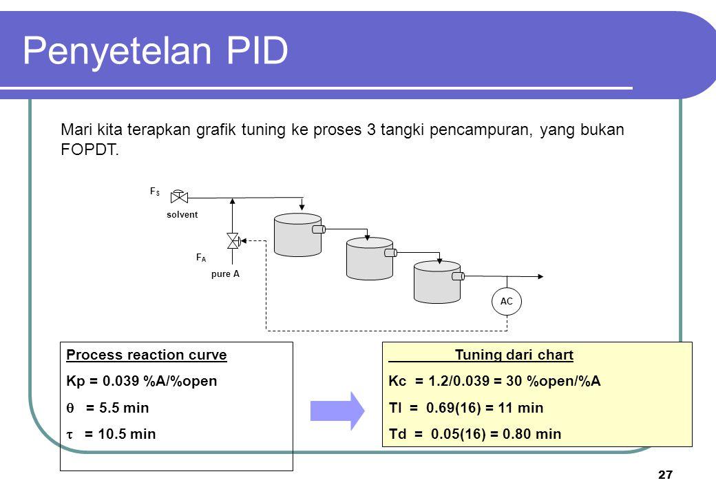 27 solvent pure A AC FSFS FAFA Tuning dari chart Kc = 1.2/0.039 = 30 %open/%A TI = 0.69(16) = 11 min Td = 0.05(16) = 0.80 min Process reaction curve K