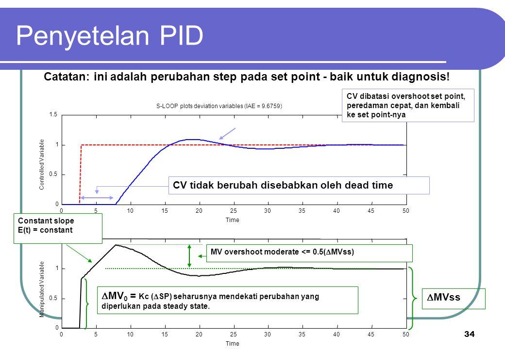 34 Catatan: ini adalah perubahan step pada set point - baik untuk diagnosis!  MV 0 = Kc (  SP) seharusnya mendekati perubahan yang diperlukan pada s