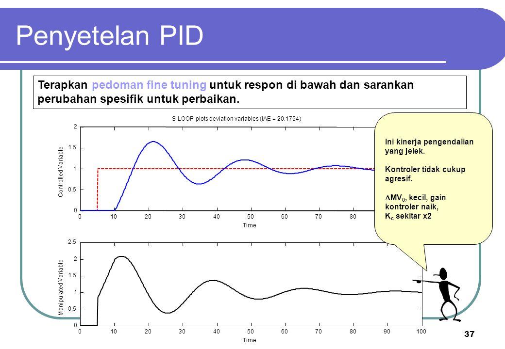 37 Penyetelan PID Terapkan pedoman fine tuning untuk respon di bawah dan sarankan perubahan spesifik untuk perbaikan. Ini kinerja pengendalian yang je