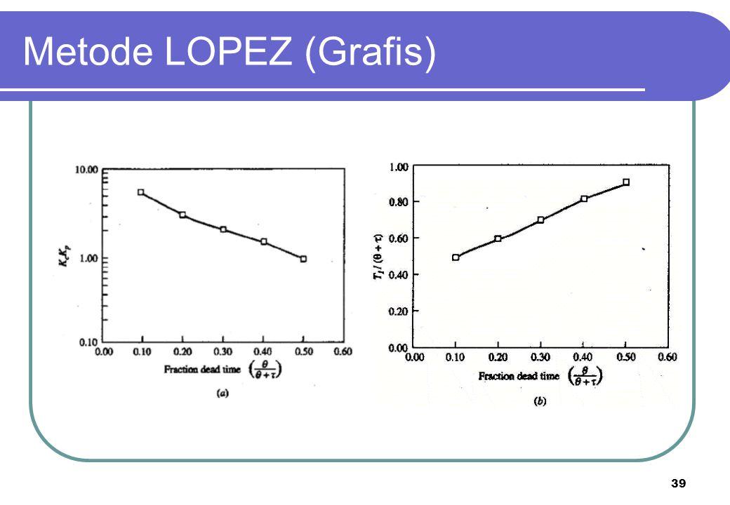 39 Metode LOPEZ (Grafis)