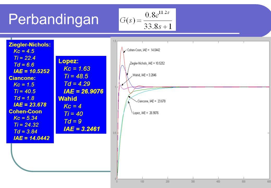 54 Perbandingan Ziegler-Nichols: Kc = 4.5 Ti = 22.4 Td = 6.6 IAE = 10.5252 Ciancone: Kc = 1.5 Ti = 40.5 Td = 1.8 IAE = 23.678 Cohen-Coon Kc = 5.34 Ti