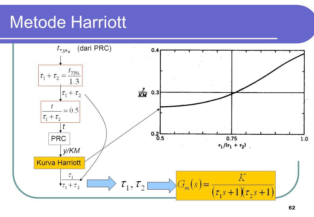 62 Metode Harriott t (dari PRC) PRC y/KM Kurva Harriott