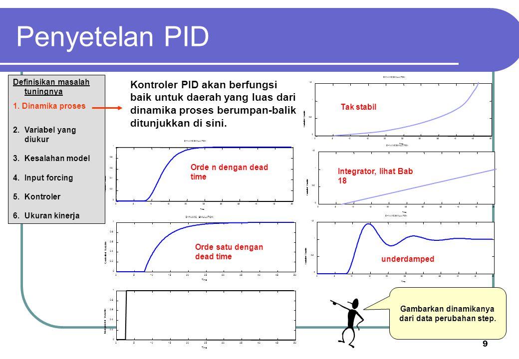 20 Kp = 1  = 5  = 5 TC v1 v2 Kc = 0.74 TI = 7.5 Td = 0.90 Process reaction curve Selesaikan masalah penyetelan.