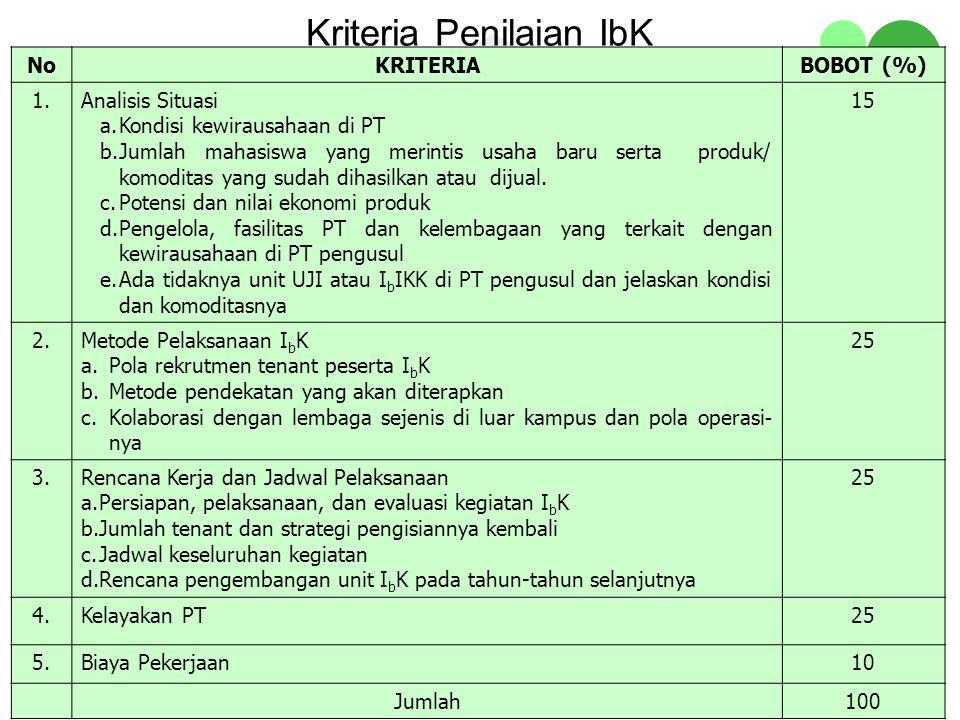 Kriteria Penilaian IbK NoKRITERIABOBOT (%) 1.Analisis Situasi a.Kondisi kewirausahaan di PT b.Jumlah mahasiswa yang merintis usaha baru serta produk/