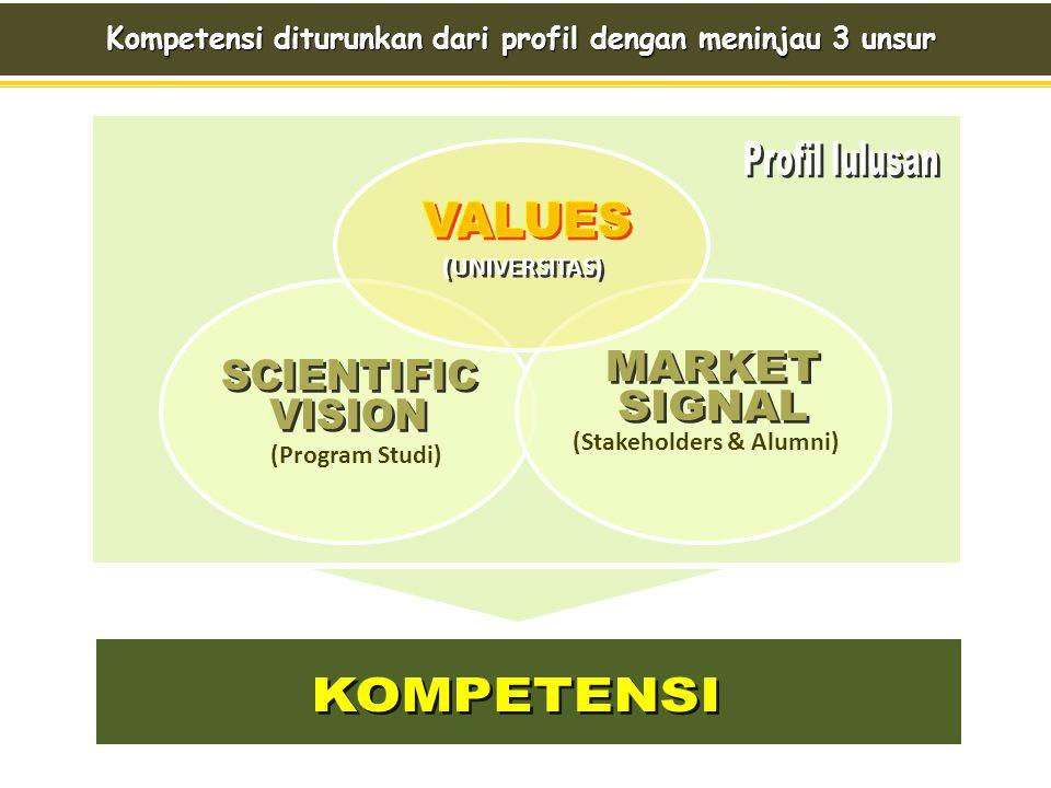 (Program Studi) (Stakeholders & Alumni) (UNIVERSITAS) Kompetensi diturunkan dari profil dengan meninjau 3 unsur