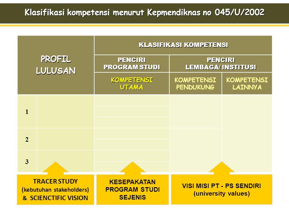 PROFILLULUSAN KLASIFIKASI KOMPETENSI PENCIRI PROGRAM STUDI PENCIRI LEMBAGA/ INSTITUSI KOMPETENSI UTAMA KOMPETENSI PENDUKUNG KOMPETENSI LAINNYA 1 2 3 K