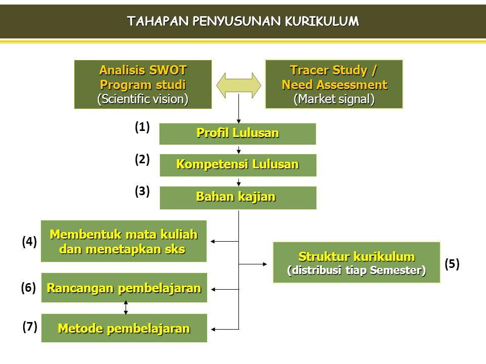 Kompetensi Lulusan Kompetensi Lulusan Bahan kajian Bahan kajian Struktur kurikulum Struktur kurikulum (distribusi tiap Semester) (distribusi tiap Seme