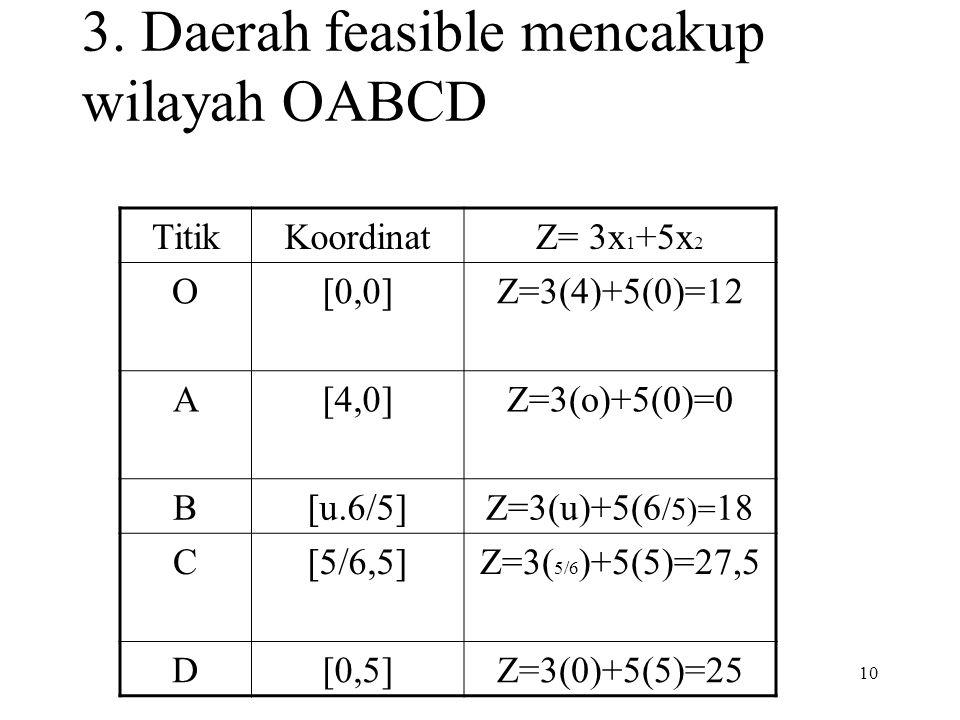10 3. Daerah feasible mencakup wilayah OABCD TitikKoordinatZ= 3x 1 +5x 2 O[0,0]Z=3(4)+5(0)=12 A[4,0]Z=3(o)+5(0)=0 B[u.6/5]Z=3(u)+5(6 /5)= 18 C[5/6,5]Z