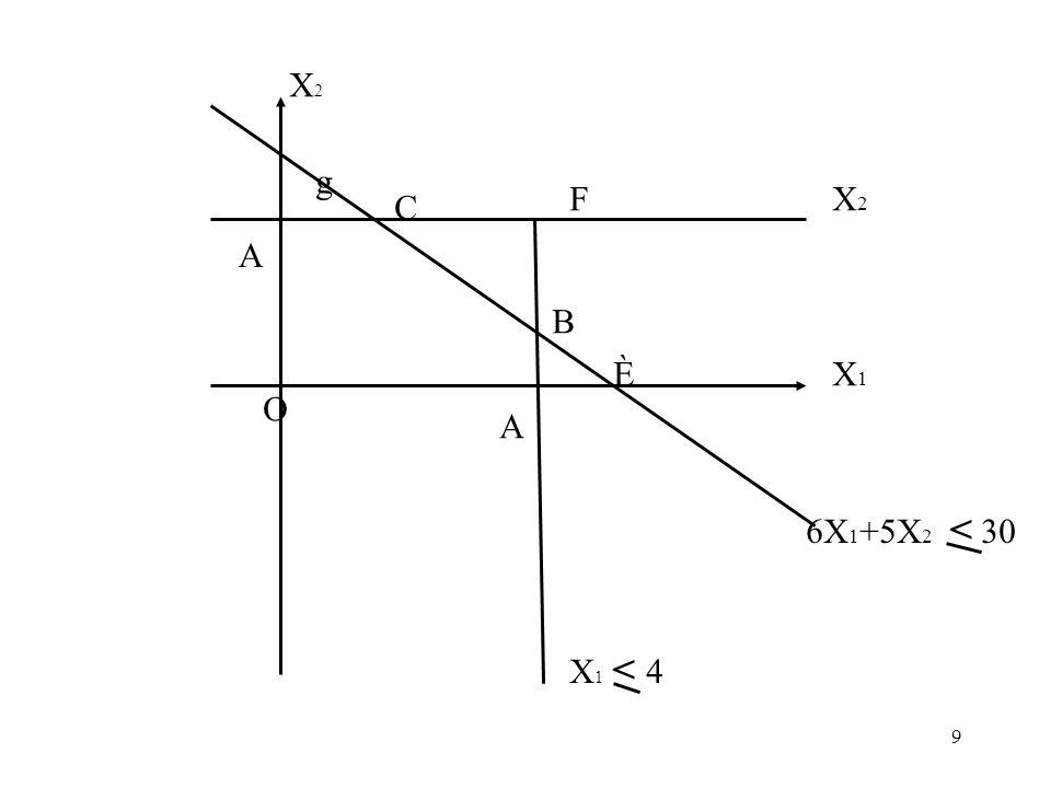 9 X2X2 C g A A F B X1X1 X2X2 È O 6X 1 +5X 2 < 30 X 1 < 4