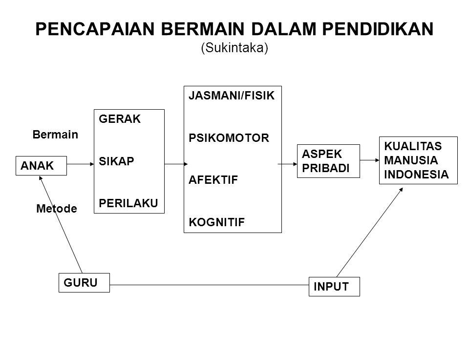 ANAK GURU GERAK SIKAP PERILAKU JASMANI/FISIK PSIKOMOTOR AFEKTIF KOGNITIF ASPEK PRIBADI KUALITAS MANUSIA INDONESIA INPUT PENCAPAIAN BERMAIN DALAM PENDI