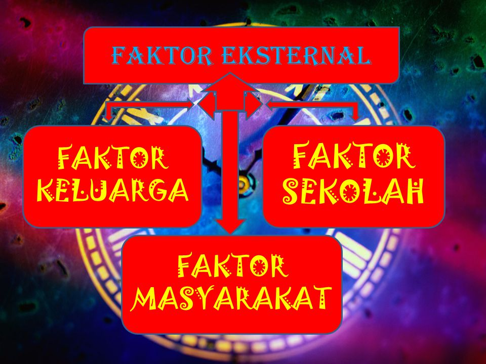 FAKTOR EKSTERNAL FAKTOR KELUARGA FAKTOR SEKOLAH FAKTOR MASYARAKAT