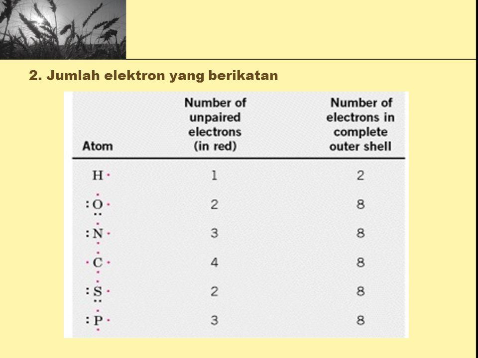 1. Keelektronegatifan kedua atom O3.5 Cl3.0 N3.0 C2.5 P2.1 H2.1 Na0.9 K0.8 Kekuatan ikatan kimia dipengaruhi oleh Keelectronegatifan tinggi =Kebutuhan