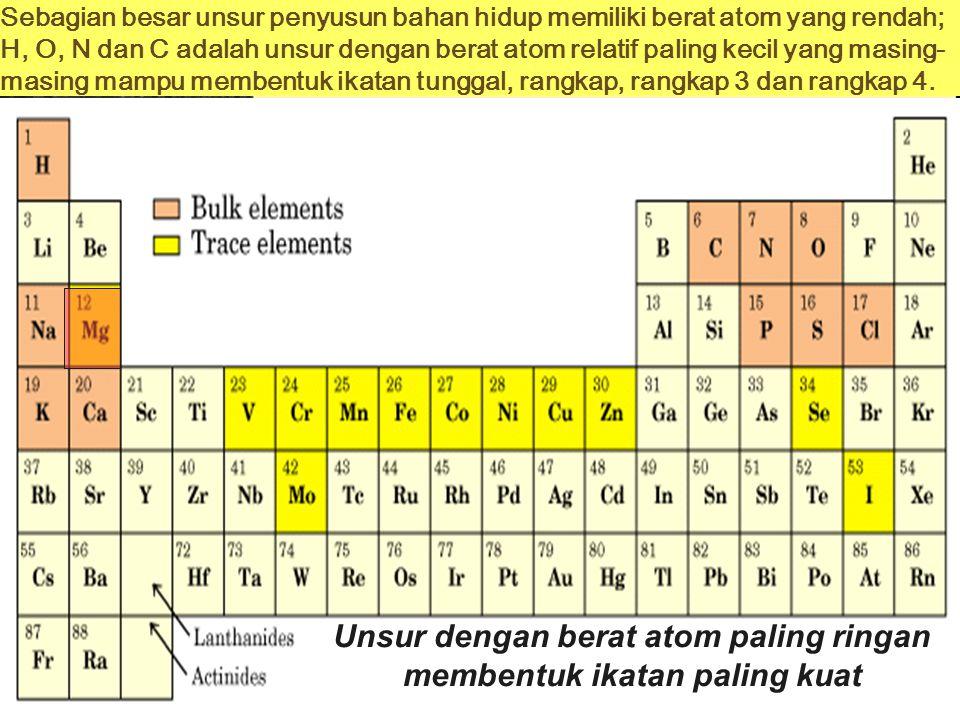 Sejarah Biokimia  Pertama, identifikasi unsur kimia penyusun mahluk hidup. Enam unsur utama penyusun sel hidup adalah: C, H, N, O, P, dan S. Unsur ki