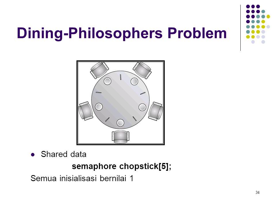 34 Dining-Philosophers Problem Shared data semaphore chopstick[5]; Semua inisialisasi bernilai 1