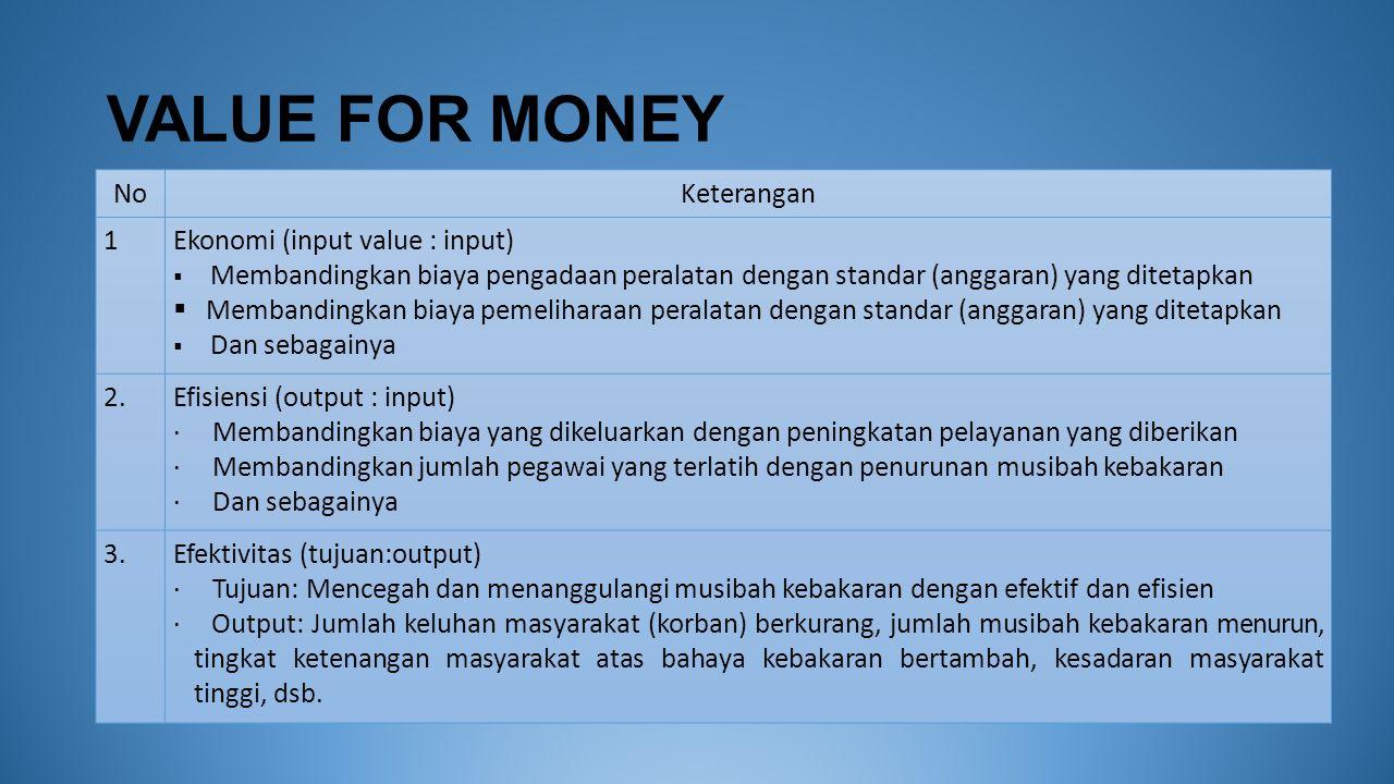 VALUE FOR MONEY NoKeterangan 1Ekonomi (input value : input)  Membandingkan biaya pengadaan peralatan dengan standar (anggaran) yang ditetapkan  Memb