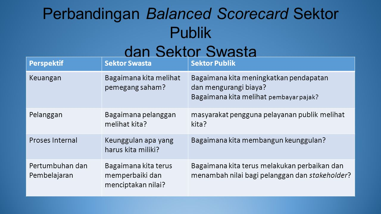 Perbandingan Balanced Scorecard Sektor Publik dan Sektor Swasta PerspektifSektor SwastaSektor Publik KeuanganBagaimana kita melihat pemegang saham? Ba