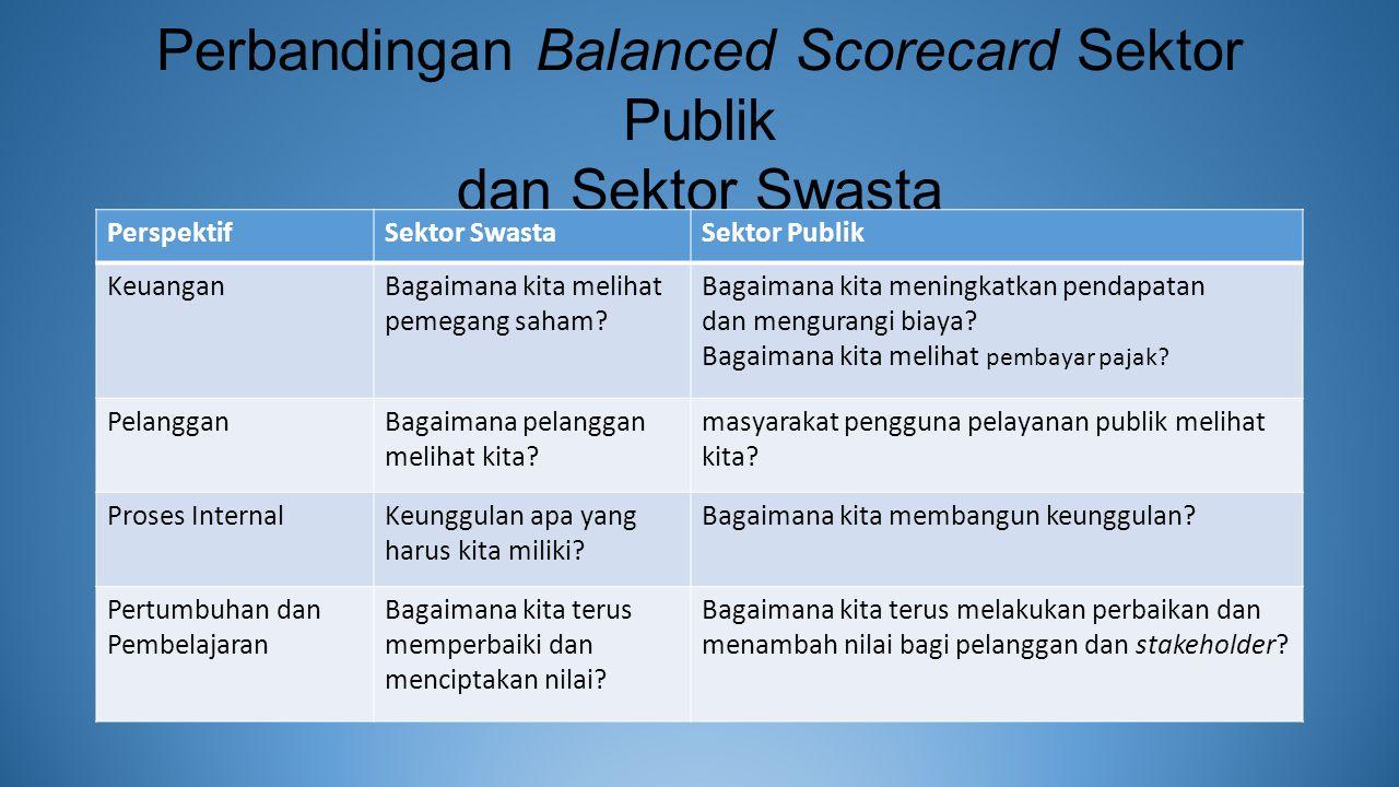Perbandingan Balanced Scorecard Sektor Publik dan Sektor Swasta PerspektifSektor SwastaSektor Publik KeuanganBagaimana kita melihat pemegang saham.