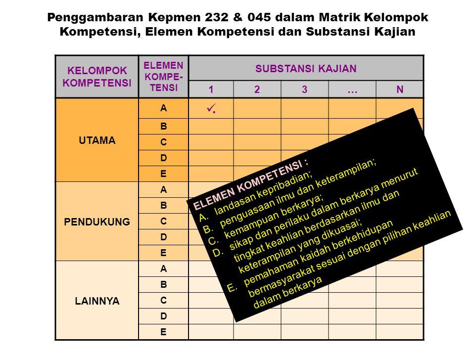 KELOMPOK KOMPETENSI ELEMEN KOMPE- TENSI SUBSTANSI KAJIAN 123…N UTAMA A. B C D E PENDUKUNG A B C D E LAINNYA A B C D E Penggambaran Kepmen 232 & 045 da