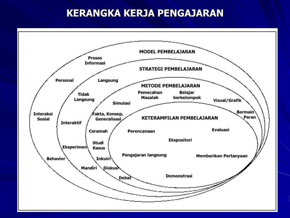 Model-model Pembelajaran 1.