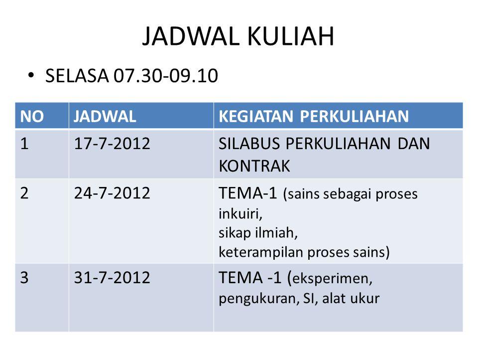 JADWAL KULIAH SELASA 07.30-09.10 NOJADWALKEGIATAN PERKULIAHAN 117-7-2012SILABUS PERKULIAHAN DAN KONTRAK 224-7-2012TEMA-1 (sains sebagai proses inkuiri