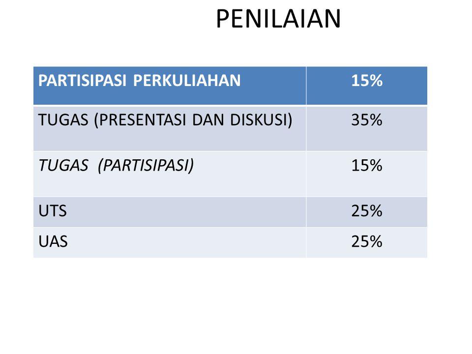 PENILAIAN PARTISIPASI PERKULIAHAN15% TUGAS (PRESENTASI DAN DISKUSI)35% TUGAS (PARTISIPASI)15% UTS25% UAS25%