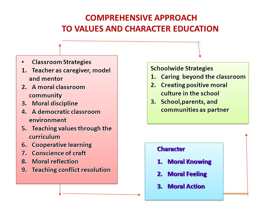 COMPREHENSIVE APPROACH TO VALUES AND CHARACTER EDUCATION Classroom Strategies Classroom Strategies 1.Teacher as caregiver, model and mentor 2.A moral