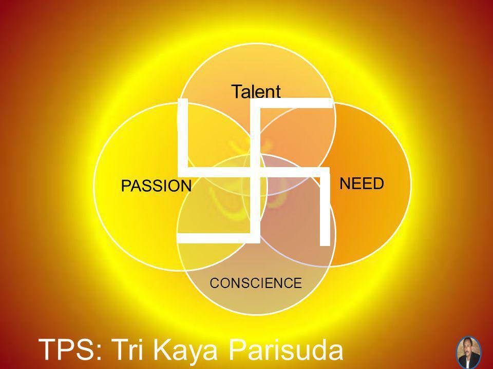 TPS: Tri Kaya Parisuda