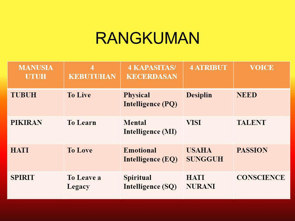 RANGKUMAN MANUSIA UTUH 4 KEBUTUHAN 4 KAPASITAS/ KECERDASAN 4 ATRIBUTVOICE TUBUHTo LivePhysical Intelligence (PQ) DesiplinNEED PIKIRANTo LearnMental Intelligence (MI) VISITALENT HATITo LoveEmotional Intelligence (EQ) USAHA SUNGGUH PASSION SPIRITTo Leave a Legacy Spiritual Intelligence (SQ) HATI NURANI CONSCIENCE