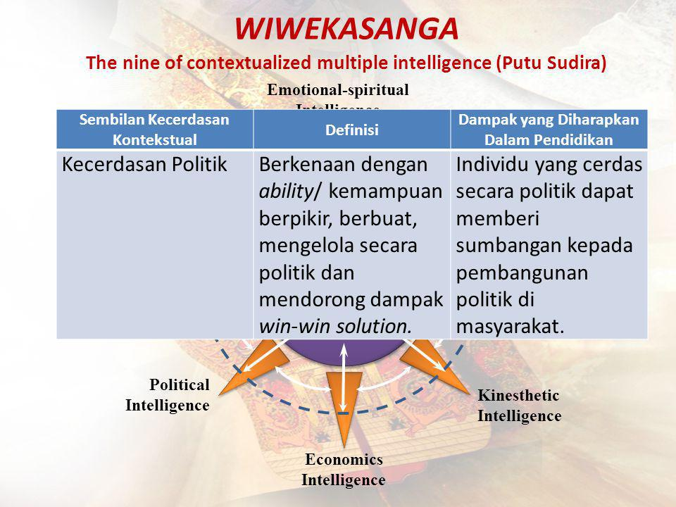 WIWEKASANGA The nine of contextualized multiple intelligence (Putu Sudira) Learning Intelligence Economics Intelligence Political Intelligence Kinesthetic Intelligence Intellectual Intelligence Socio-ecological Intelligence Emotional-spiritual Intelligence Art-cultural Intelligence Technology Intelligence Sembilan Kecerdasan Kontekstual Definisi Dampak yang Diharapkan Dalam Pendidikan Kecerdasan PolitikBerkenaan dengan ability/ kemampuan berpikir, berbuat, mengelola secara politik dan mendorong dampak win-win solution.